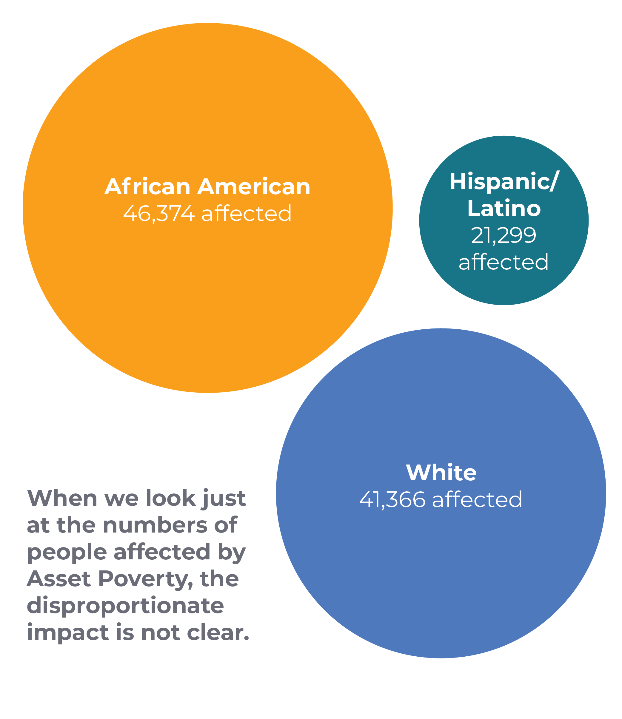 When we look just at the numbers of people affected by Asset Poverty, the disproportionate impact is not clear.