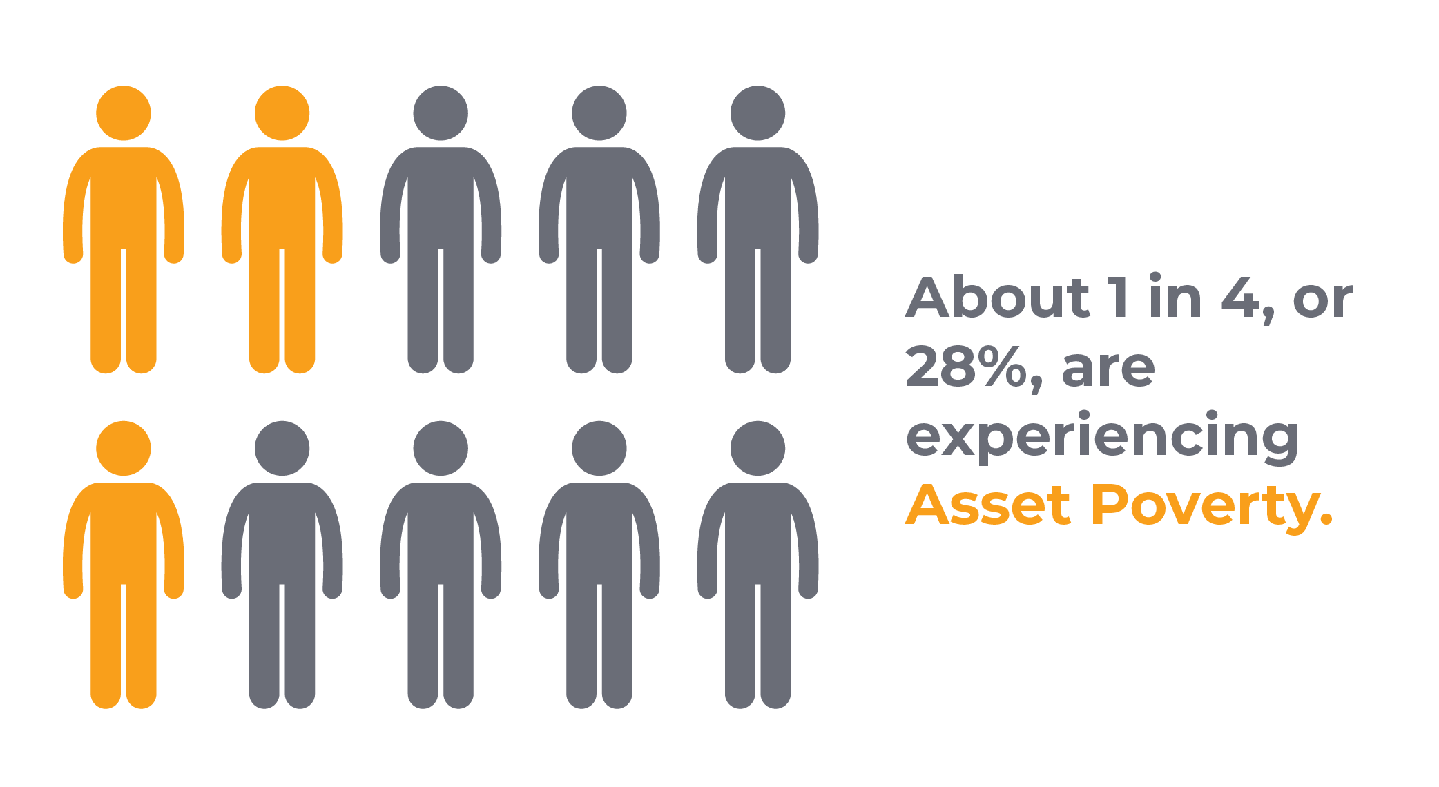 About 3 in 10, or 28%, are experiencing asset poverty.